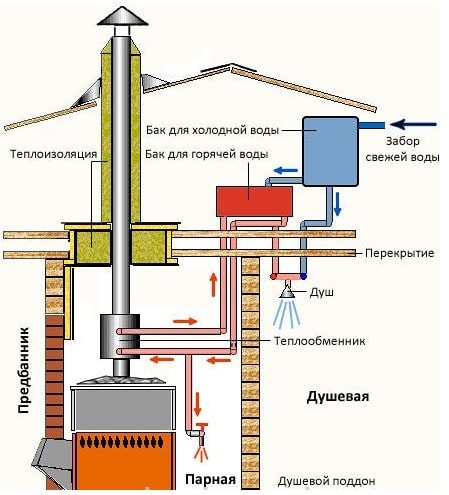 Теплообменник для подогрева холодной воды это нормы времени в человеко/часах на теплообменник отопления